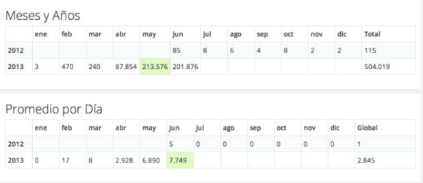 Como podéis ver, las visitas en febrero y marzo fueron anecdóticas